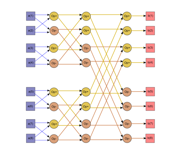 Cooley–Tukey Fast Fourier Transform, radix-2 case - Algowiki